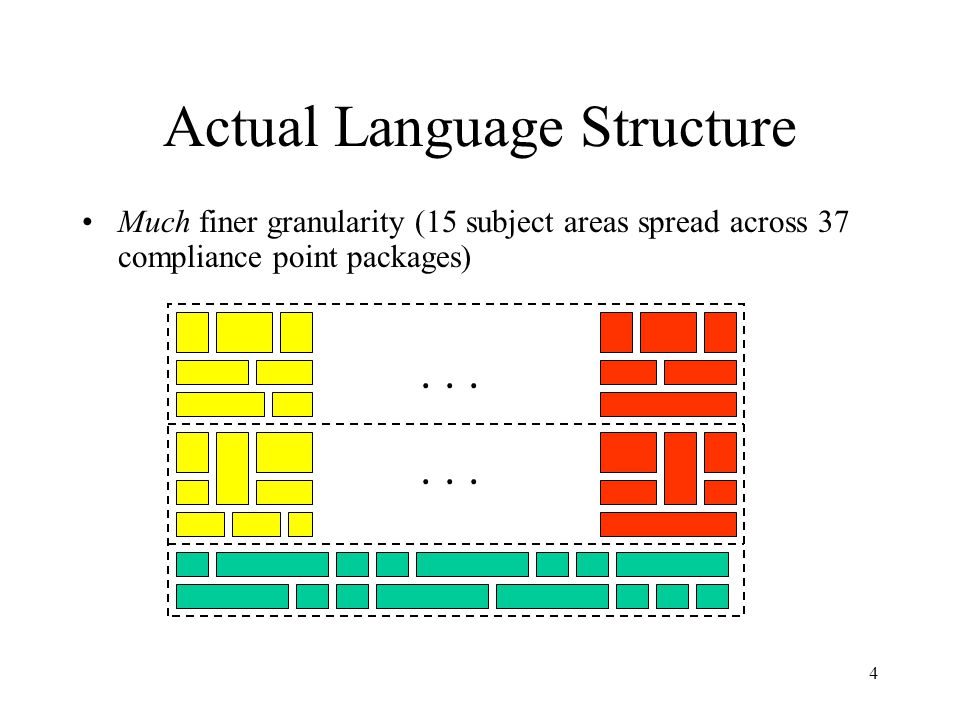 4 Actual Language Structure Much finer granularity (15 subject areas spread across 37 compliance point packages)...