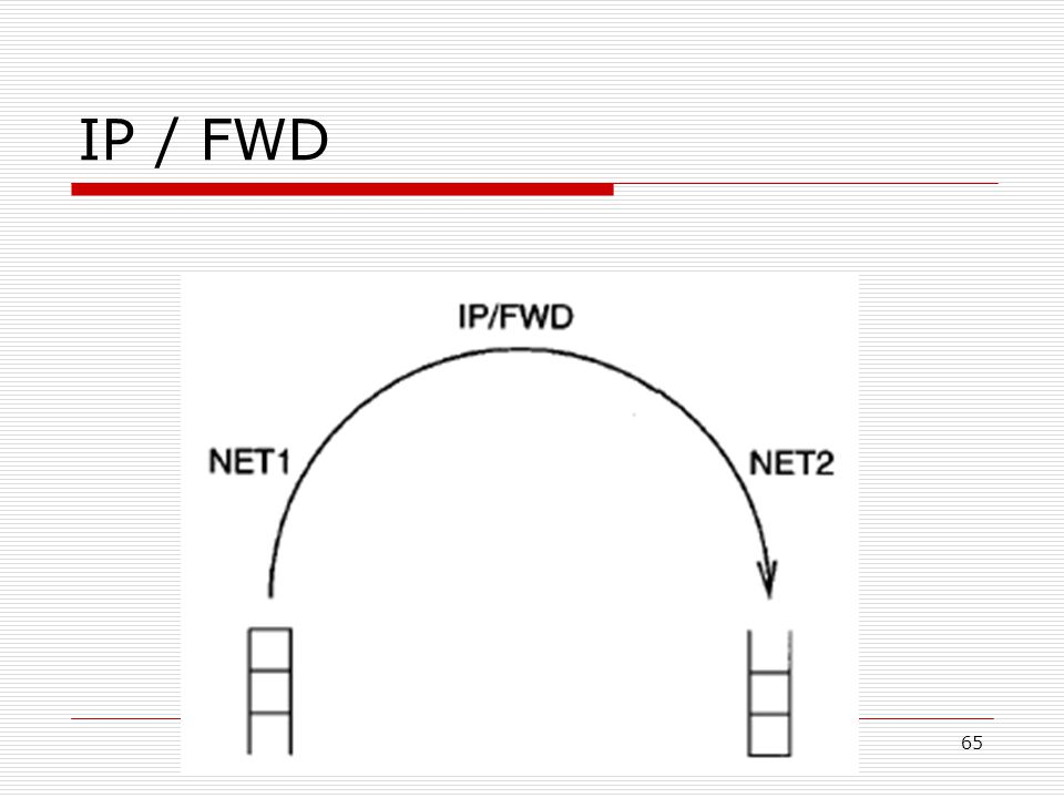 65 IP / FWD