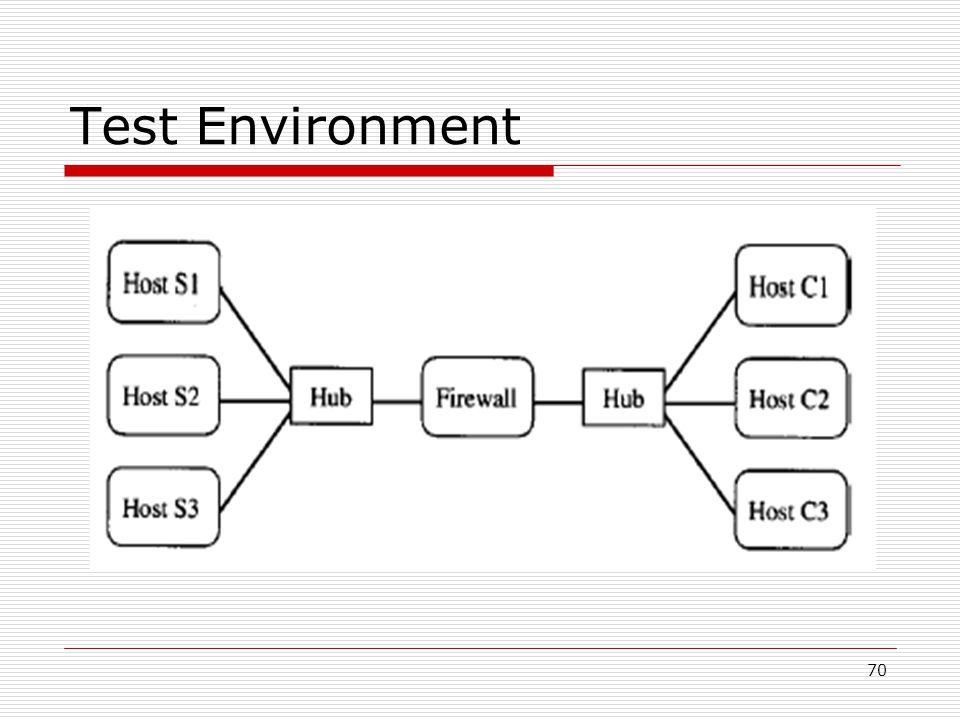 70 Test Environment