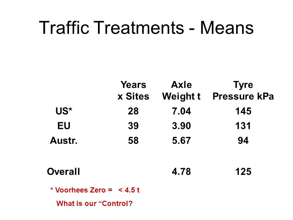 Traffic Treatments - Means Years x Sites Axle Weight t Tyre Pressure kPa US*287.04145 EU393.90131 Austr.585.6794 Overall4.78125 * Voorhees Zero = < 4.5 t What is our Control?