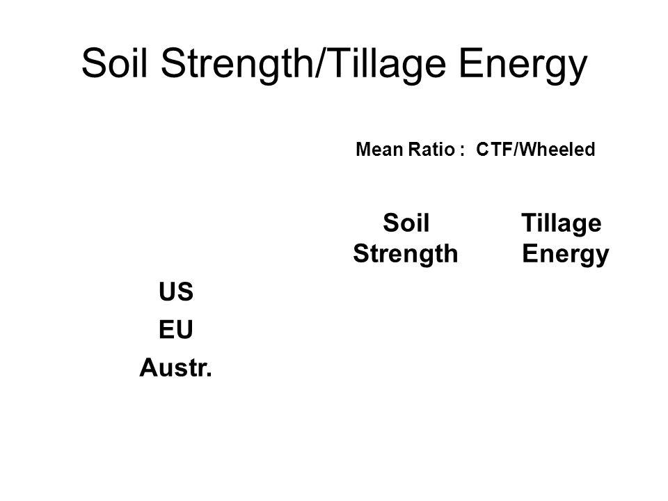 Soil Strength/Tillage Energy Soil Strength Tillage Energy US0.610.88 EU0.960.73 Austr.0.480.56 Overall0.680.70 Mean Ratio : CTF/Wheeled