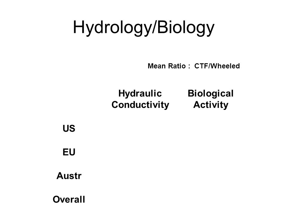 Hydrology/Biology Hydraulic Conductivity Biological Activity US1.200.94 EU1.361.37 Austr3.793.84 Overall1.812.16 Mean Ratio : CTF/Wheeled