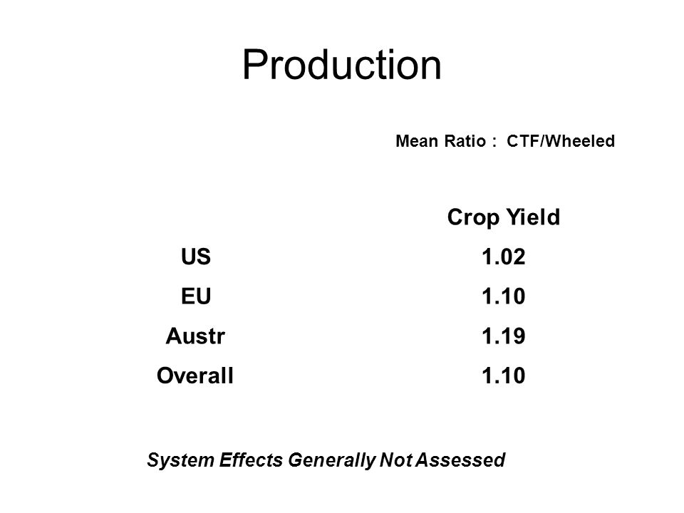 Production Crop Yield US1.02 EU1.10 Austr1.19 Overall1.10 Mean Ratio : CTF/Wheeled System Effects Generally Not Assessed