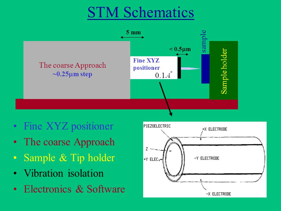 STM Schematics Fine XYZ positioner The coarse Approach Sample & Tip holder Vibration isolation Electronics & Software The coarse Approach ~0.25  m step < 0.5  m 5 mm Fine XYZ positioner 0.1 sample Sample holder
