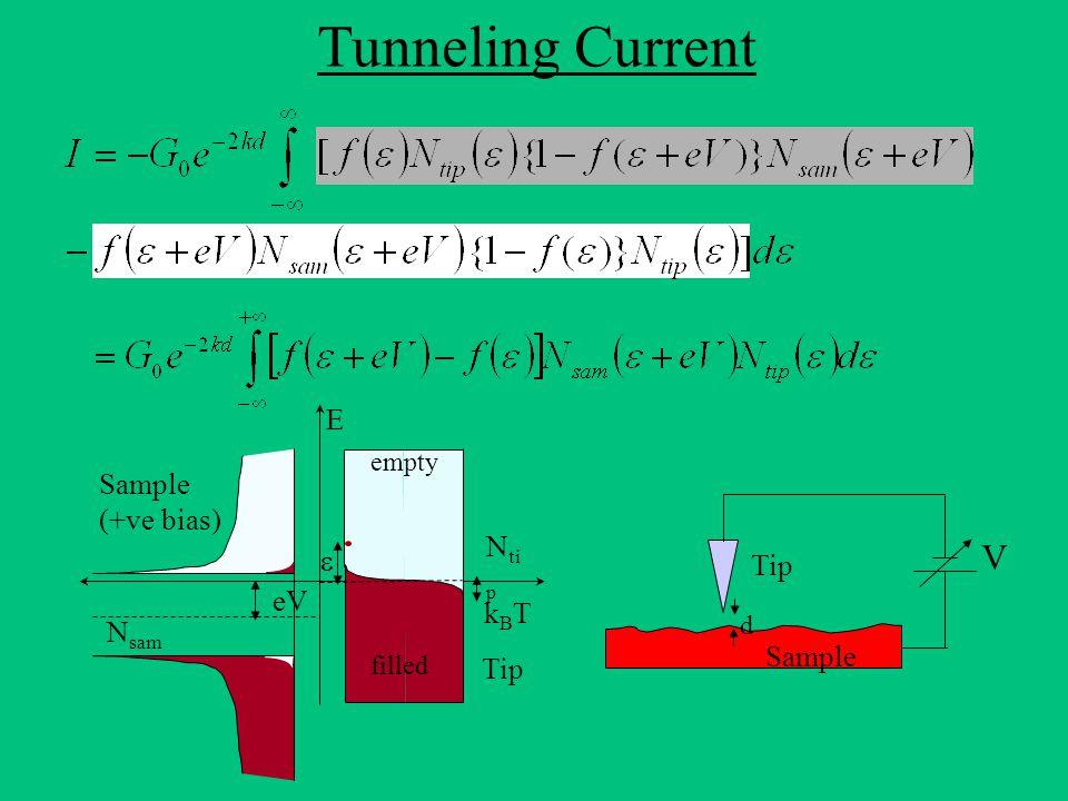 Tunneling Current Sample (+ve bias) N sam eV kBTkBT Tip  N ti p filled empty  Tip d Sample V