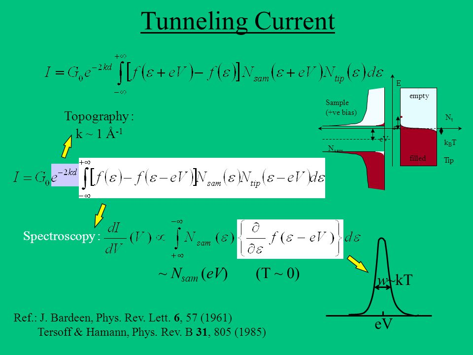Tunneling Spectrum Energy Resolution ~ 29  eV Features in electronic DOS within  E << E F (~  can be resolved extremely well with an energy resolution ~ kT Example: BCS gap in a Superconductor Superconductor Normal Metal insulator Vs.