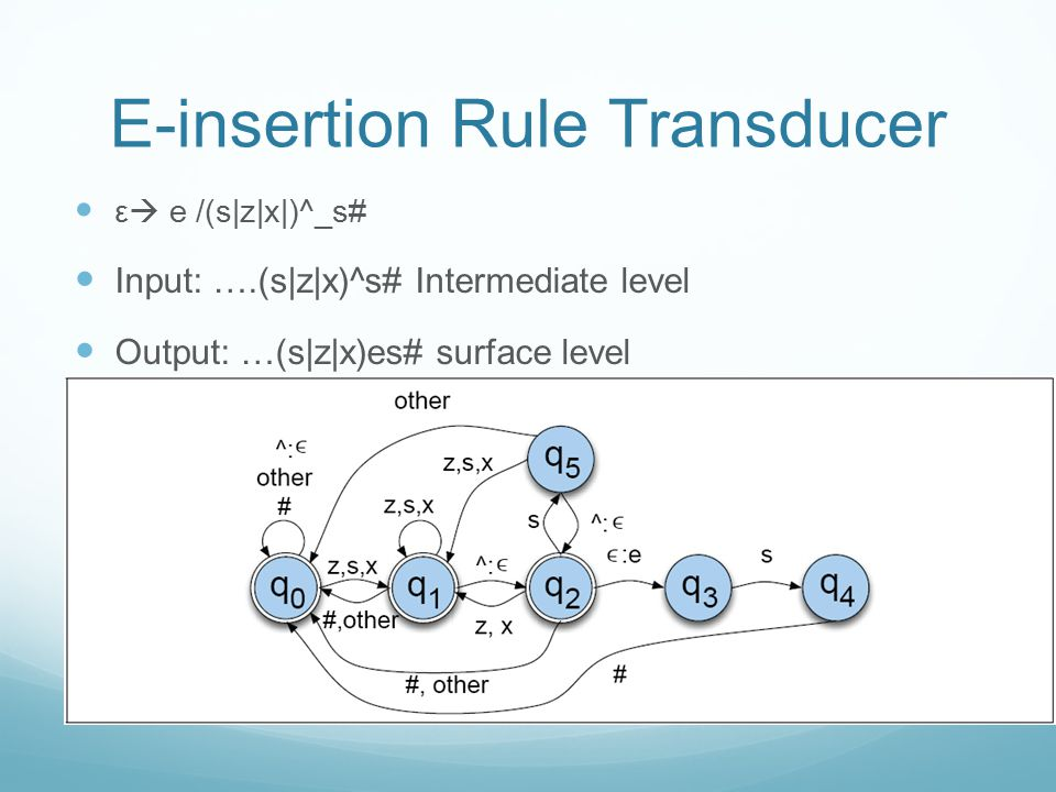 E-insertion Rule Transducer ε  e /(s|z|x|)^_s# Input: ….(s|z|x)^s# Intermediate level Output: …(s|z|x)es# surface level