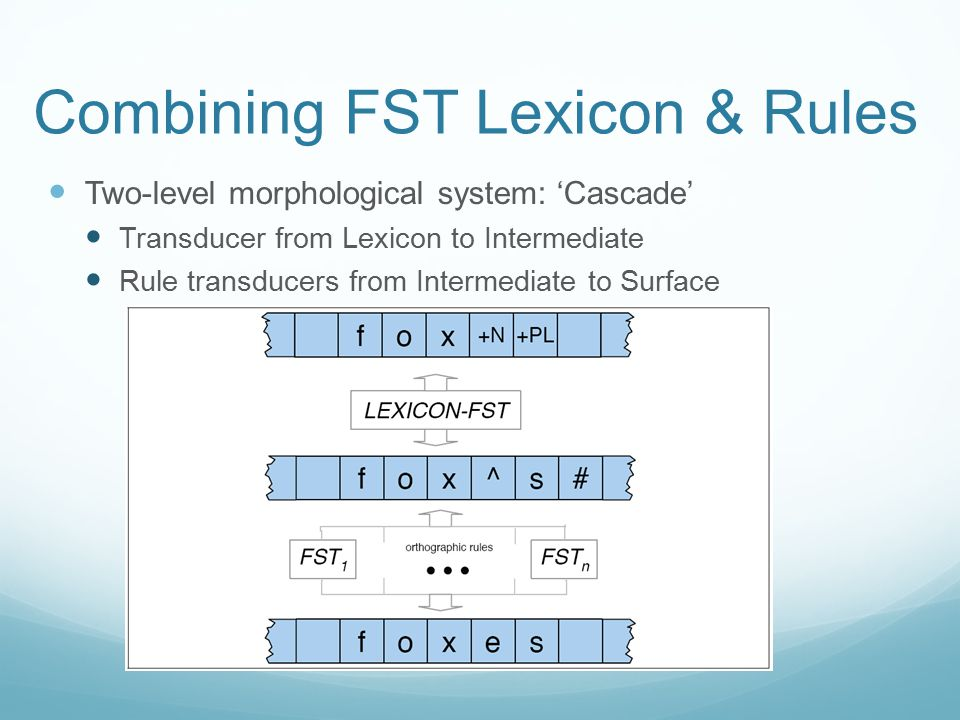 Combining FST Lexicon & Rules Two-level morphological system: 'Cascade' Transducer from Lexicon to Intermediate Rule transducers from Intermediate to