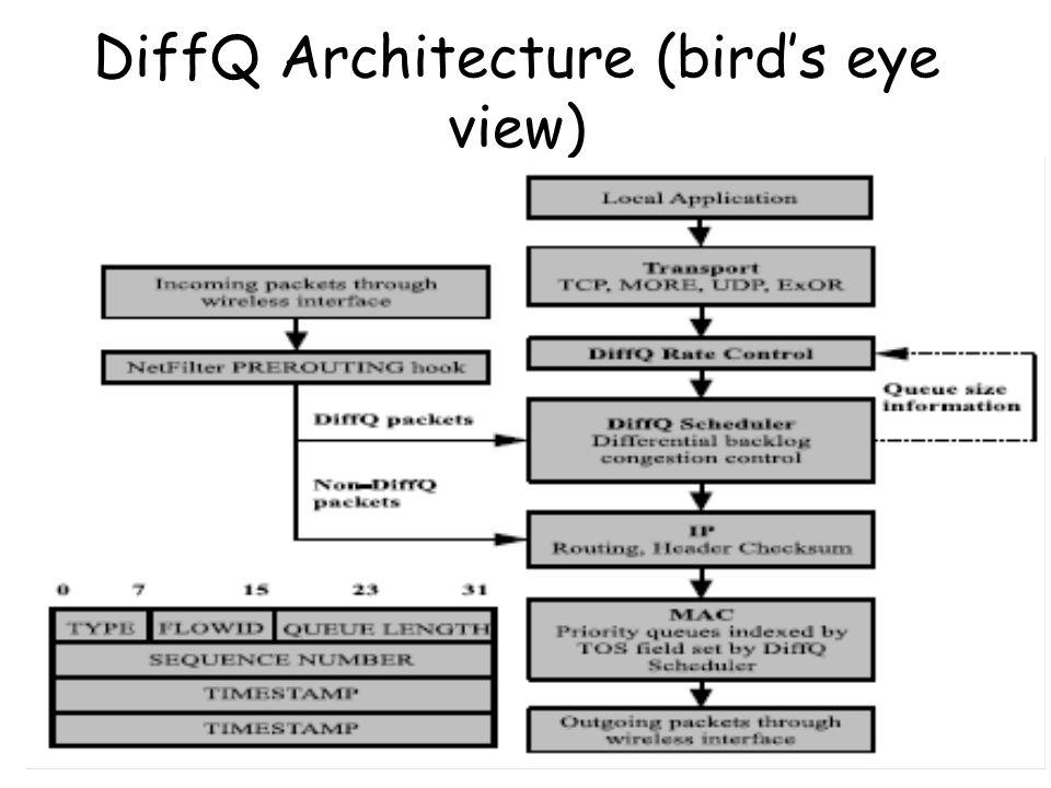 11 DiffQ Architecture (bird's eye view) 