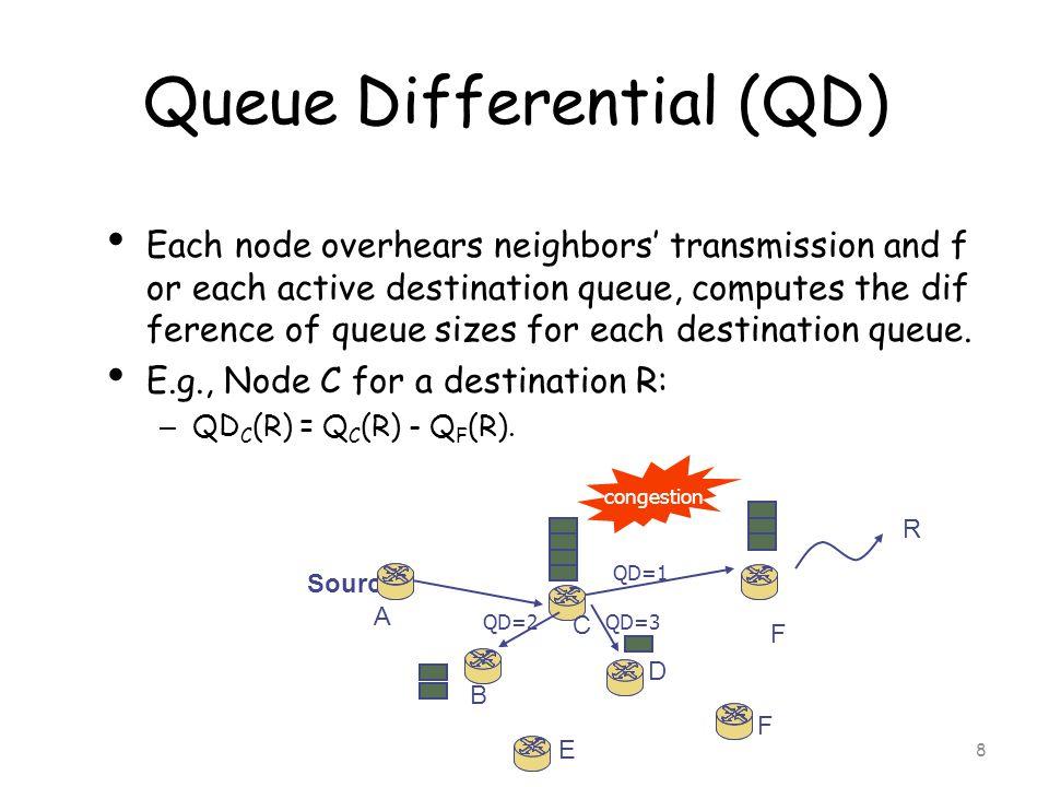 8 Source A B C D E F congestion Queue Differential (QD) Each node overhears neighbors' transmission and f or each active destination queue, computes the dif ference of queue sizes for each destination queue.