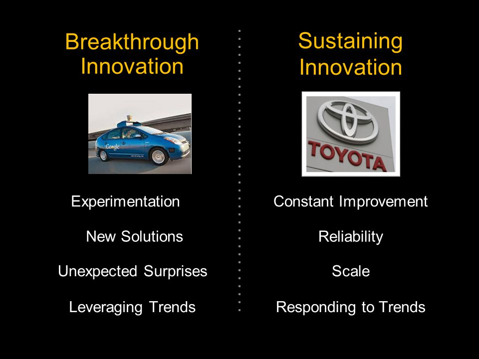 Breakthrough Innovation New Solutions Unexpected Surprises Experimentation Leveraging Trends Sustaining Innovation Constant Improvement Reliability Sc
