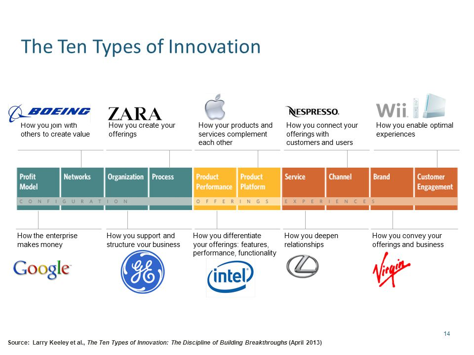 14 The Ten Types of Innovation How the enterprise makes money How you create your offerings How your products and services complement each other How you deepen relationships How you connect your offerings with customers and users How you convey your offerings and business How you enable optimal experiences How you differentiate your offerings: features, performance, functionality How you join with others to create value How you support and structure your business Source: Larry Keeley et al., The Ten Types of Innovation: The Discipline of Building Breakthroughs (April 2013)