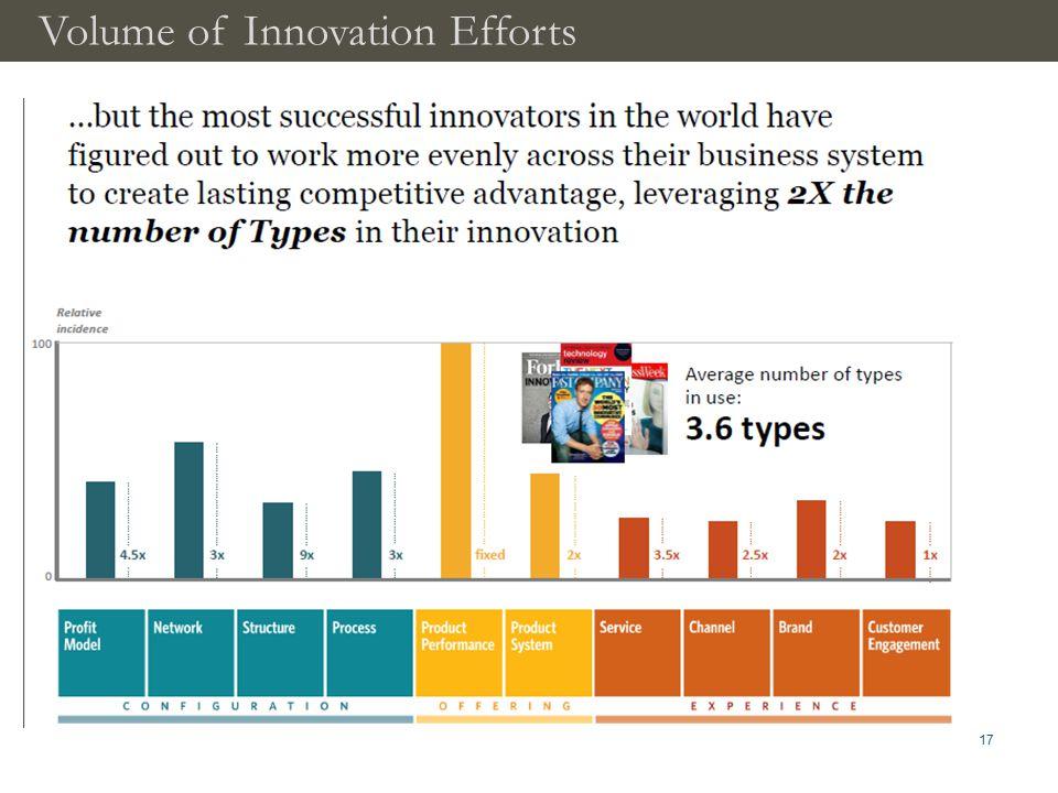 Volume of Innovation Efforts 17