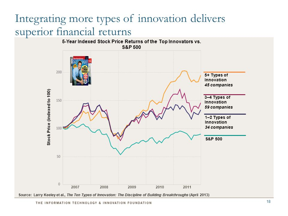 3–4 Types of Innovation 59 companies 5+ Types of Innovation 45 companies S&P 500 1–2 Types of Innovation 34 companies 5-Year Indexed Stock Price Returns of the Top Innovators vs.