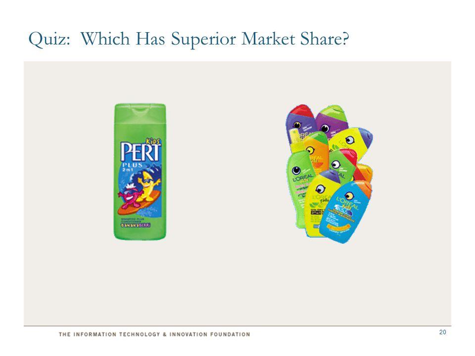 Quiz: Which Has Superior Market Share 20