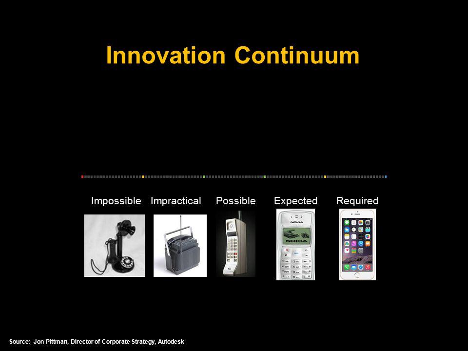 ImpossibleImpracticalPossibleExpectedRequired Innovation Continuum Source: Jon Pittman, Director of Corporate Strategy, Autodesk
