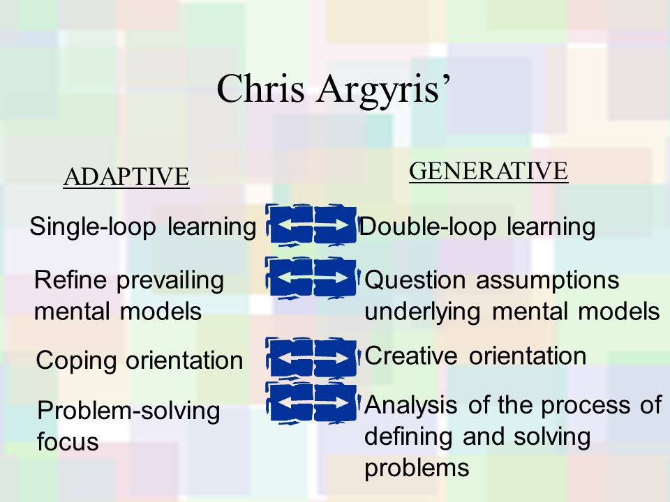 Chris Argyris' Question assumptions underlying mental models Refine prevailing mental models Problem-solving focus Analysis of the process of defining and solving problems Coping orientation Creative orientation Single-loop learningDouble-loop learning ADAPTIVE GENERATIVE