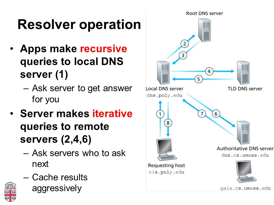Resolver operation Apps make recursive queries to local DNS server (1) –Ask server to get answer for you Server makes iterative queries to remote serv
