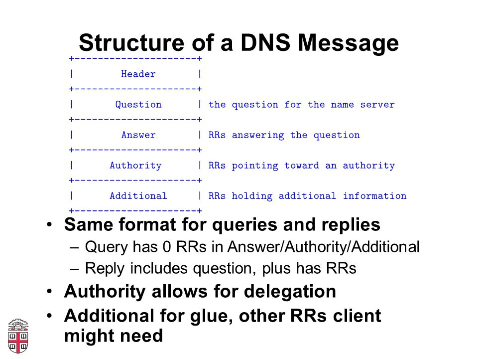 Structure of a DNS Message Same format for queries and replies –Query has 0 RRs in Answer/Authority/Additional –Reply includes question, plus has RRs