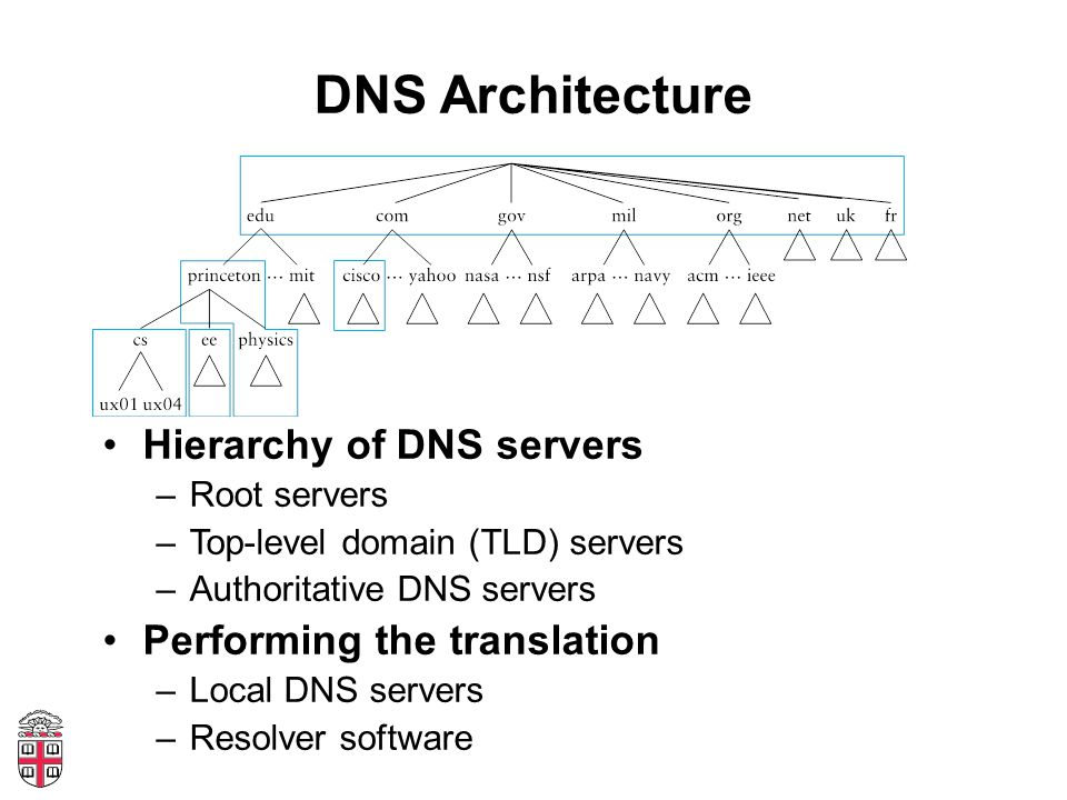 DNS Architecture Hierarchy of DNS servers –Root servers –Top-level domain (TLD) servers –Authoritative DNS servers Performing the translation –Local D