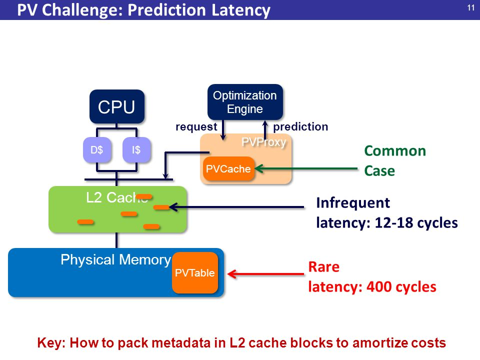 11 PV Challenge: Prediction Latency CPU I$ D$ L2 Cache Physical Memory Optimization Engine Optimization Engine PVCache requestprediction PVProxy PVTable Common Case Infrequent latency: 12-18 cycles Rare latency: 400 cycles Key: How to pack metadata in L2 cache blocks to amortize costs