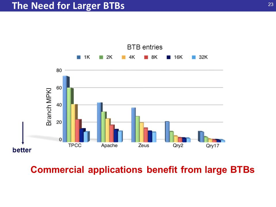 23 The Need for Larger BTBs Branch MPKI better Commercial applications benefit from large BTBs BTB entries