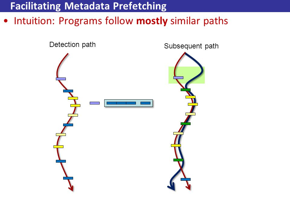 Facilitating Metadata Prefetching Intuition: Programs follow mostly similar paths Detection path Subsequent path