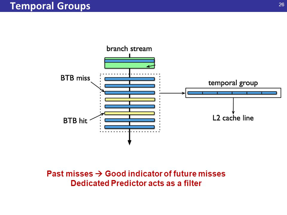 26 Temporal Groups Past misses  Good indicator of future misses Dedicated Predictor acts as a filter