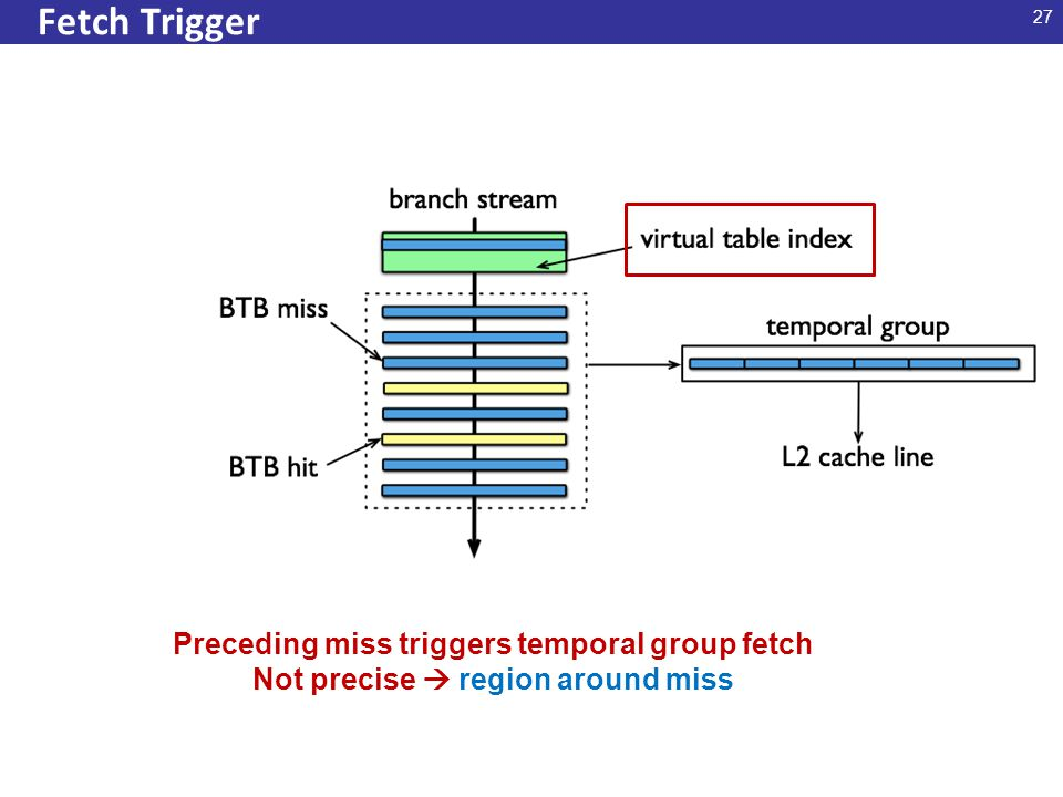27 Fetch Trigger Preceding miss triggers temporal group fetch Not precise  region around miss