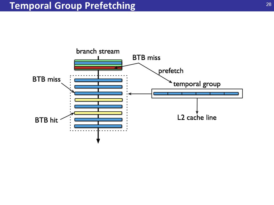 28 Temporal Group Prefetching