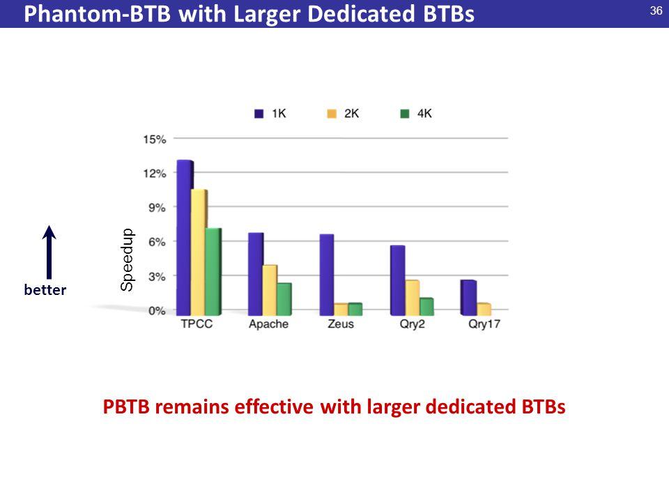 36 Phantom-BTB with Larger Dedicated BTBs Speedup better PBTB remains effective with larger dedicated BTBs