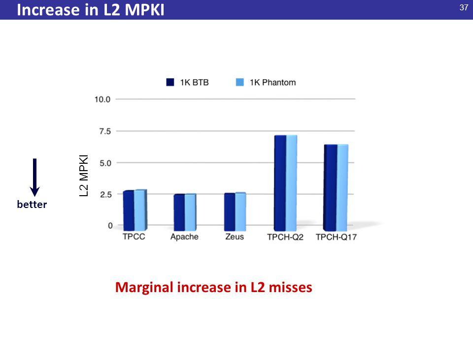 37 Increase in L2 MPKI L2 MPKI Marginal increase in L2 misses better
