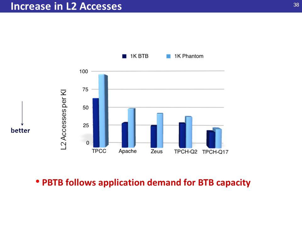 38 Increase in L2 Accesses L2 Accesses per KI PBTB follows application demand for BTB capacity better