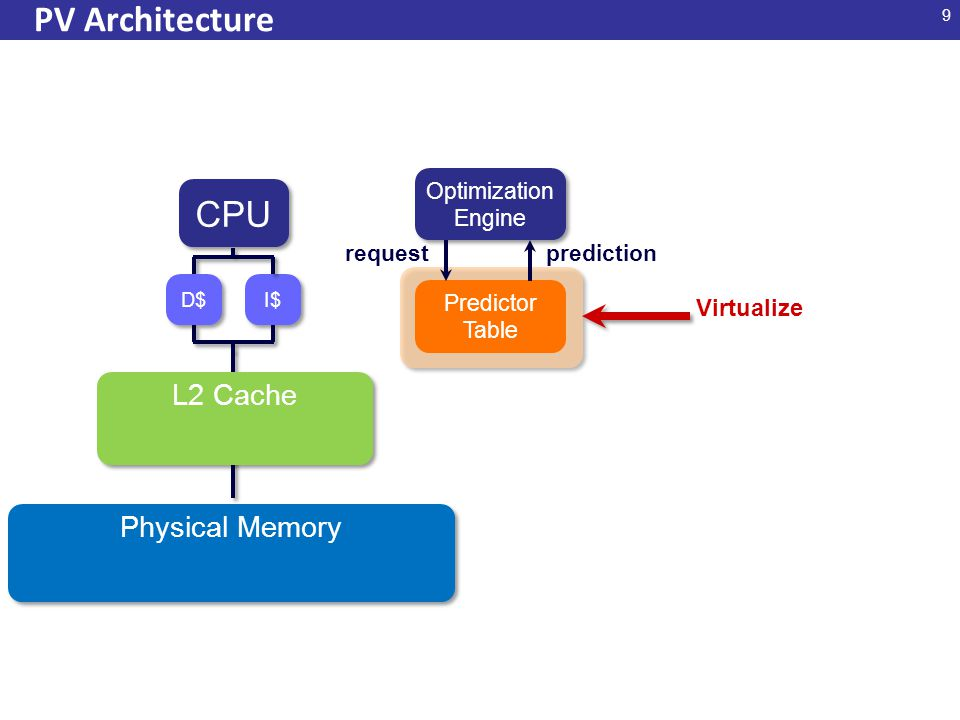 9 PV Architecture CPU I$ D$ L2 Cache Physical Memory Optimization Engine Optimization Engine Predictor Table requestprediction Virtualize