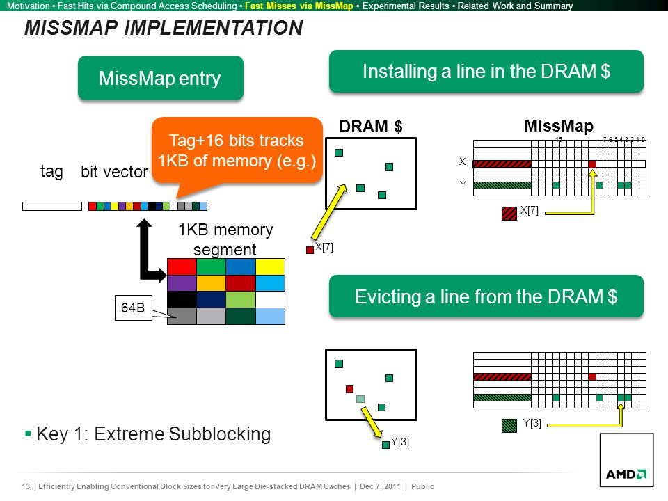 13| Efficiently Enabling Conventional Block Sizes for Very Large Die-stacked DRAM Caches | Dec 7, 2011 | Public MISSMAP IMPLEMENTATION  Key 1: Extreme Subblocking Motivation Fast Hits via Compound Access Scheduling Fast Misses via MissMap Experimental Results Related Work and Summary tag bit vector 1KB memory segment 64B Tag+16 bits tracks 1KB of memory (e.g.) MissMap entry DRAM $ X[7] Installing a line in the DRAM $ X[7] Y[3] Evicting a line from the DRAM $ Y[3]