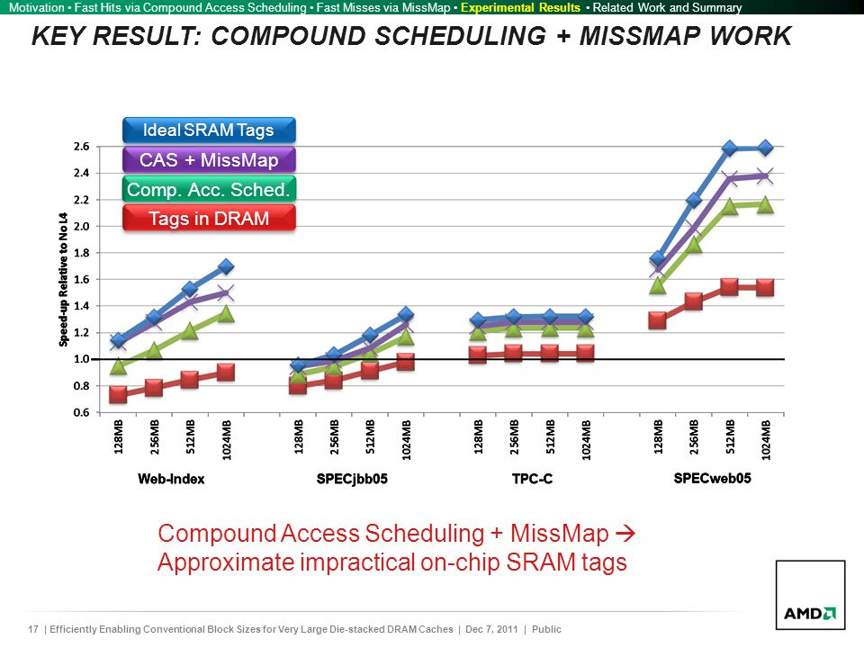 17| Efficiently Enabling Conventional Block Sizes for Very Large Die-stacked DRAM Caches | Dec 7, 2011 | Public KEY RESULT: COMPOUND SCHEDULING + MISSMAP WORK Motivation Fast Hits via Compound Access Scheduling Fast Misses via MissMap Experimental Results Related Work and Summary Ideal SRAM Tags CAS + MissMap Comp.