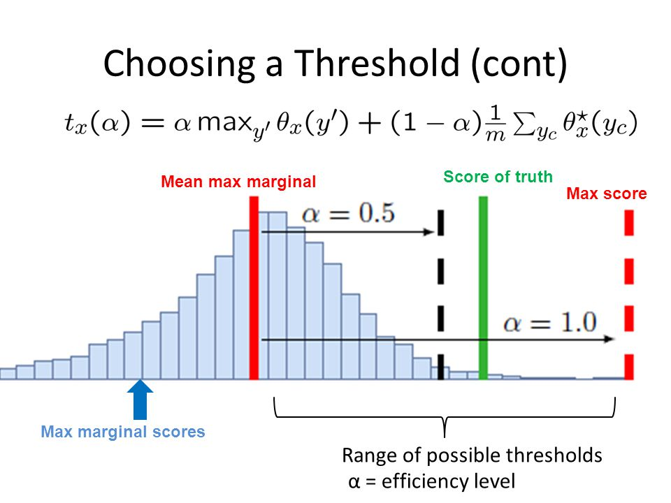 Choosing a Threshold (cont) Max marginal scores Mean max marginal Max score Score of truth Range of possible thresholds α = efficiency level