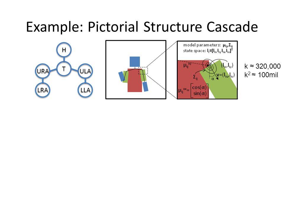 10x10x1210x10x2440x40x2480x80x24110×122×24 Example: Pictorial Structure Cascade Upper arm Lower arm H H T T ULA LLA URA LRA k ≈ 320,000 k 2 ≈ 100mil