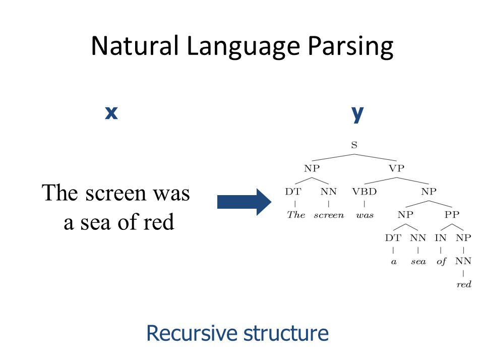 Natural Language Parsing The screen was a sea of red Recursive structure xy
