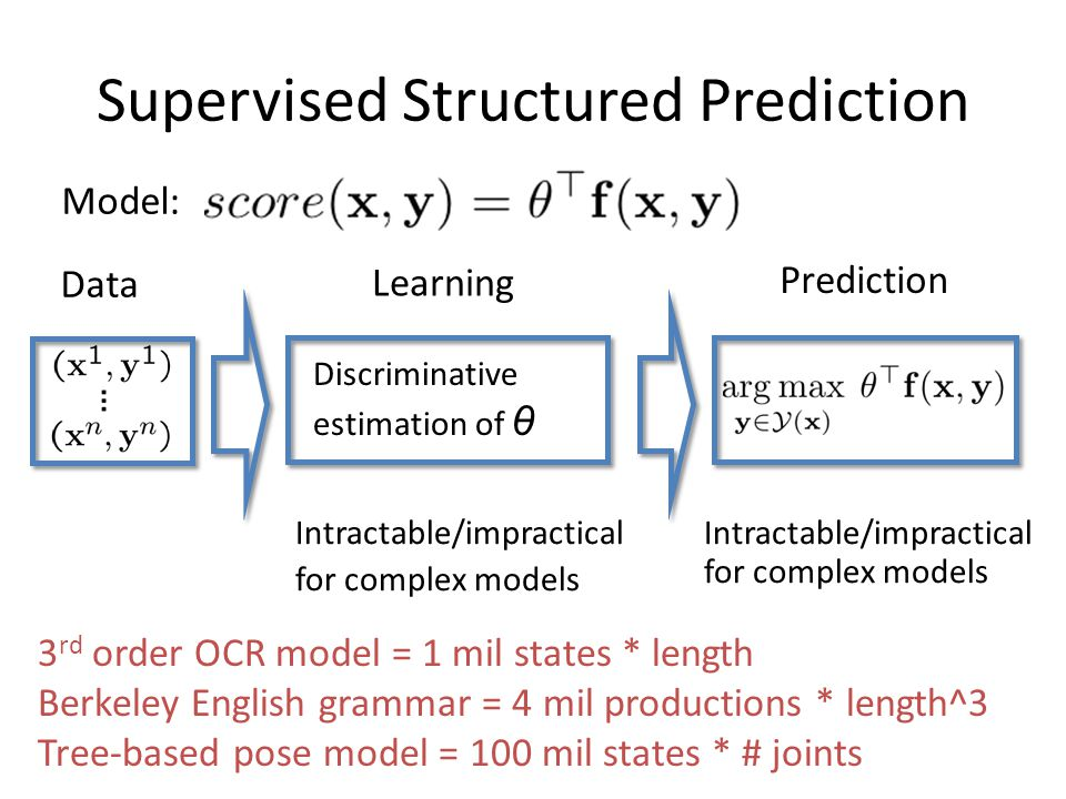 Supervised Structured Prediction Learning Prediction Discriminative estimation of θ Data Model: Intractable/impractical for complex models Intractable/impractical for complex models 3 rd order OCR model = 1 mil states * length Berkeley English grammar = 4 mil productions * length^3 Tree-based pose model = 100 mil states * # joints