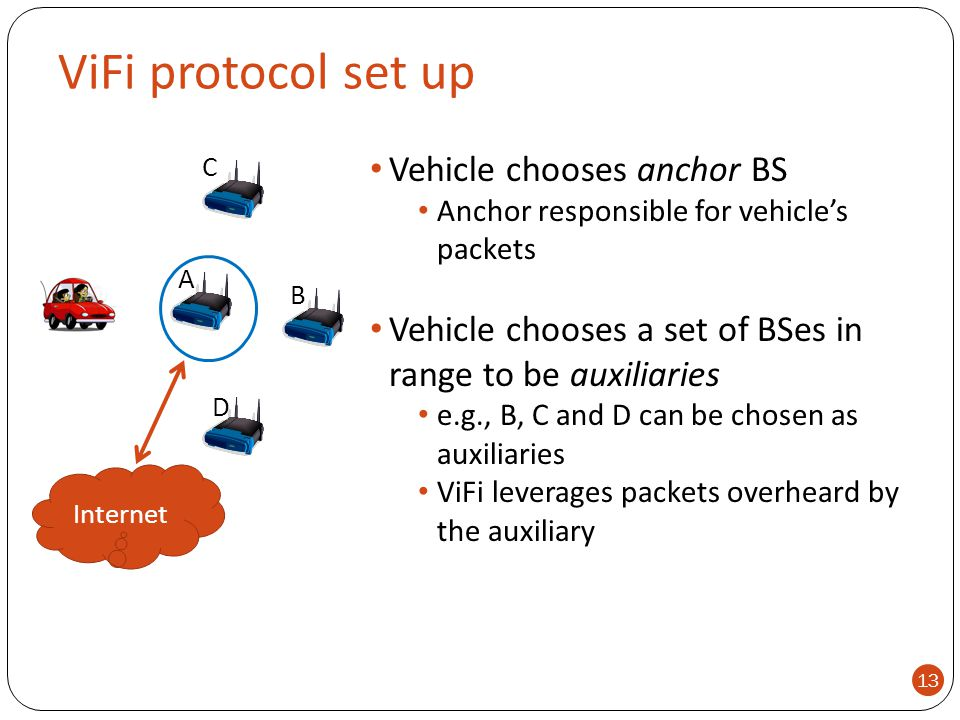 ViFi protocol set up Internet A B D C Vehicle chooses anchor BS Anchor responsible for vehicle's packets Vehicle chooses a set of BSes in range to be
