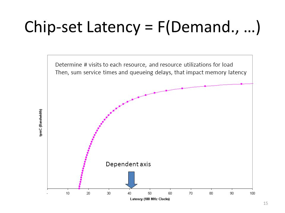 15 Chip-set Latency = F(Demand., …) Dependent axis Determine # visits to each resource, and resource utilizations for load Then, sum service times and queueing delays, that impact memory latency