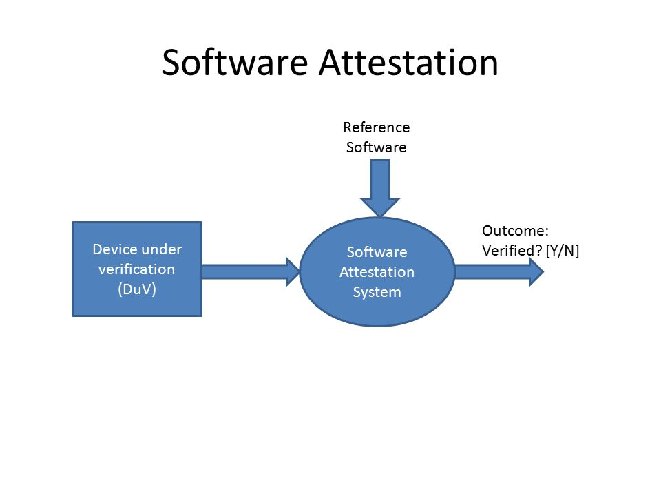 Software Attestation Device under verification (DuV) Software Attestation System Reference Software Outcome: Verified.