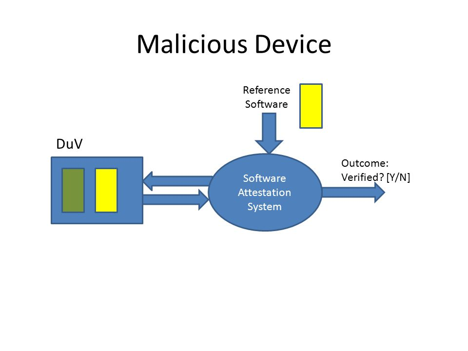 Malicious Device Reference Software Outcome: Verified? [Y/N] Software Attestation System DuV