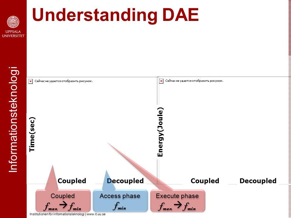 Informationsteknologi Institutionen för informationsteknologi | www.it.uu.se Understanding DAE Time(sec) Energy(Joule) CoupledDecoupledCoupledDecouple