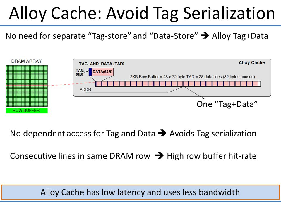 Alloy Cache: Avoid Tag Serialization Alloy Cache has low latency and uses less bandwidth No dependent access for Tag and Data  Avoids Tag serialization Consecutive lines in same DRAM row  High row buffer hit-rate No need for separate Tag-store and Data-Store  Alloy Tag+Data One Tag+Data
