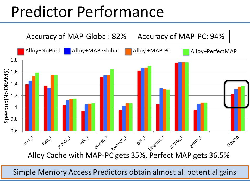 Predictor Performance Simple Memory Access Predictors obtain almost all potential gains Speedup(No DRAM$) Alloy+MAP-GlobalAlloy +MAP-PC Alloy+PerfectMAP Alloy+NoPred Accuracy of MAP-Global: 82% Accuracy of MAP-PC: 94% Alloy Cache with MAP-PC gets 35%, Perfect MAP gets 36.5%