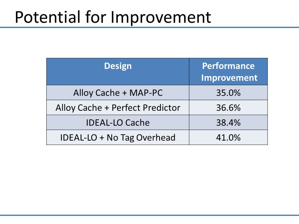 Potential for Improvement DesignPerformance Improvement Alloy Cache + MAP-PC35.0% Alloy Cache + Perfect Predictor36.6% IDEAL-LO Cache38.4% IDEAL-LO + No Tag Overhead41.0%