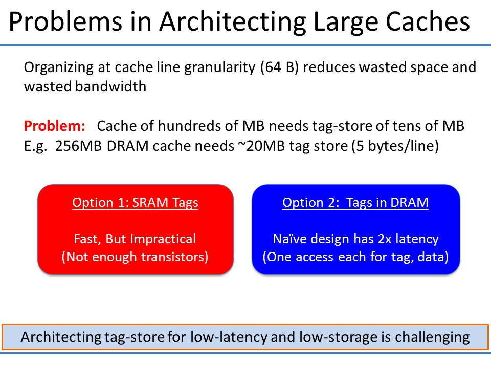 Problems in Architecting Large Caches Architecting tag-store for low-latency and low-storage is challenging Organizing at cache line granularity (64 B) reduces wasted space and wasted bandwidth Problem: Cache of hundreds of MB needs tag-store of tens of MB E.g.