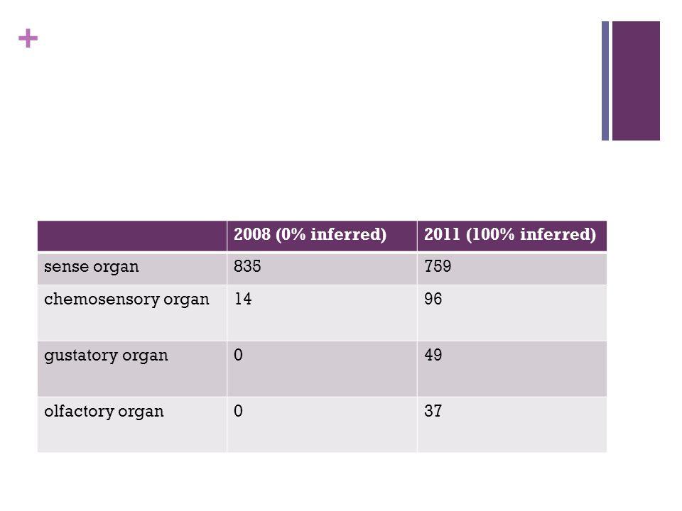 + 2008 (0% inferred)2011 (100% inferred) sense organ835759 chemosensory organ1496 gustatory organ049 olfactory organ037